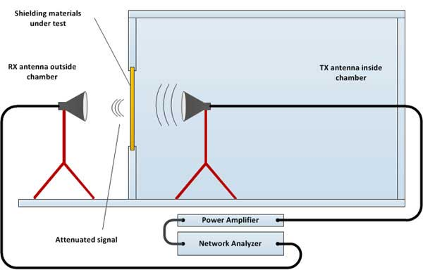shielding effectiveness test example with 2 antennas